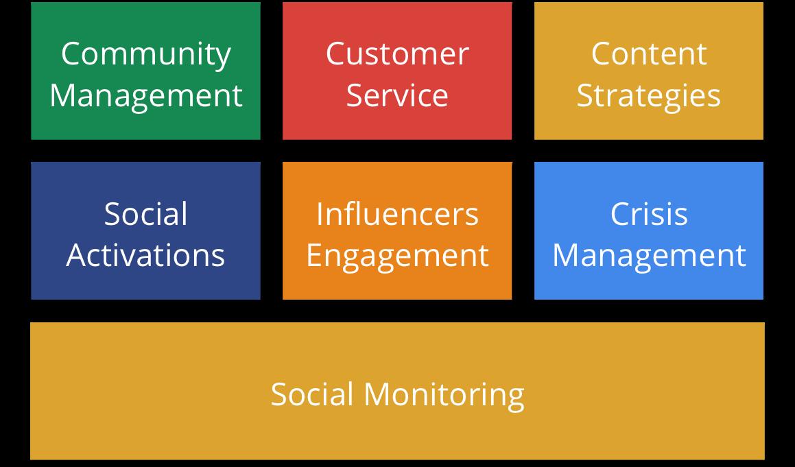 Full Service Social Media Agency