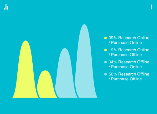 Research & Purchase Method